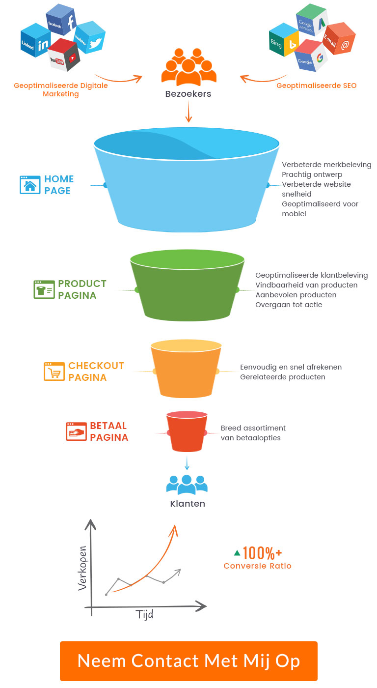boostsales sales funnel mobile